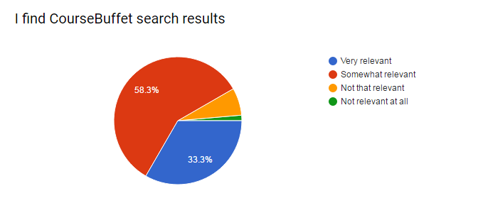 CourseBuffet search results survey