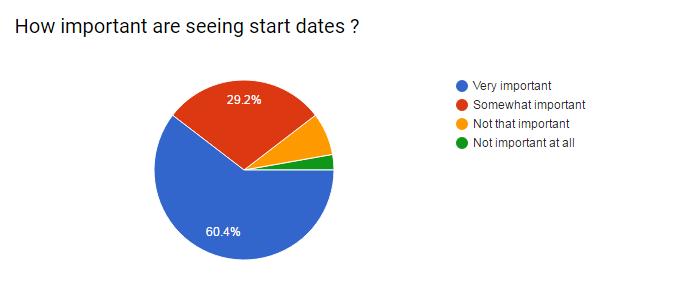 Cb start date response