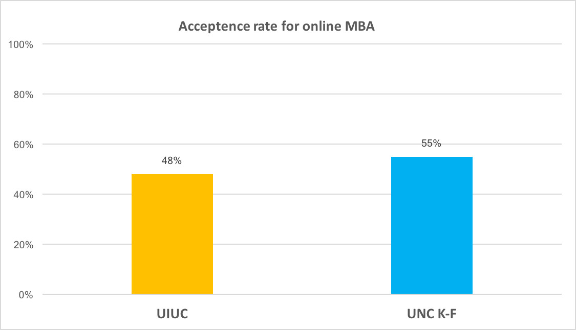 Just how hard is getting in to UIUC's (Coursera) iMBA